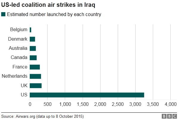 US-led coalition air strikes in Iraq